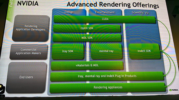 Advanced Rendering Offers by NVIDIA